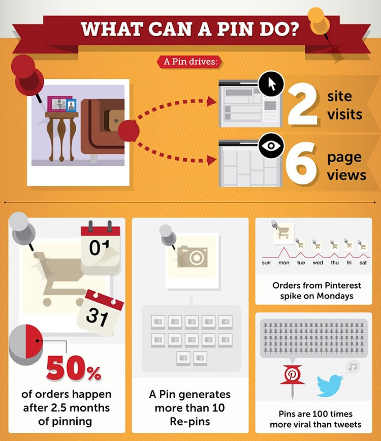 pinterest pins for blog marketing